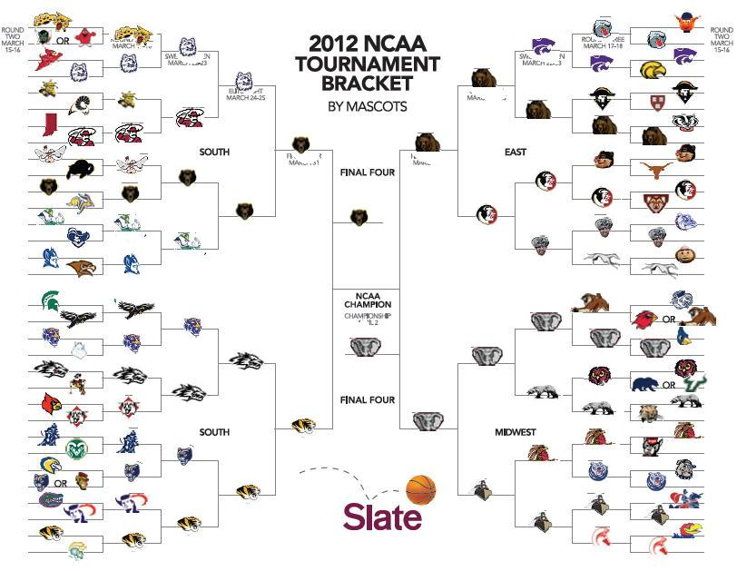 College Basketball Mascots List Ncaa College Mascots